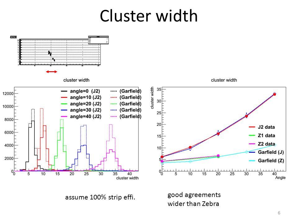 Cluster width good agreements wider than Zebra 6 assume 100% strip effi.