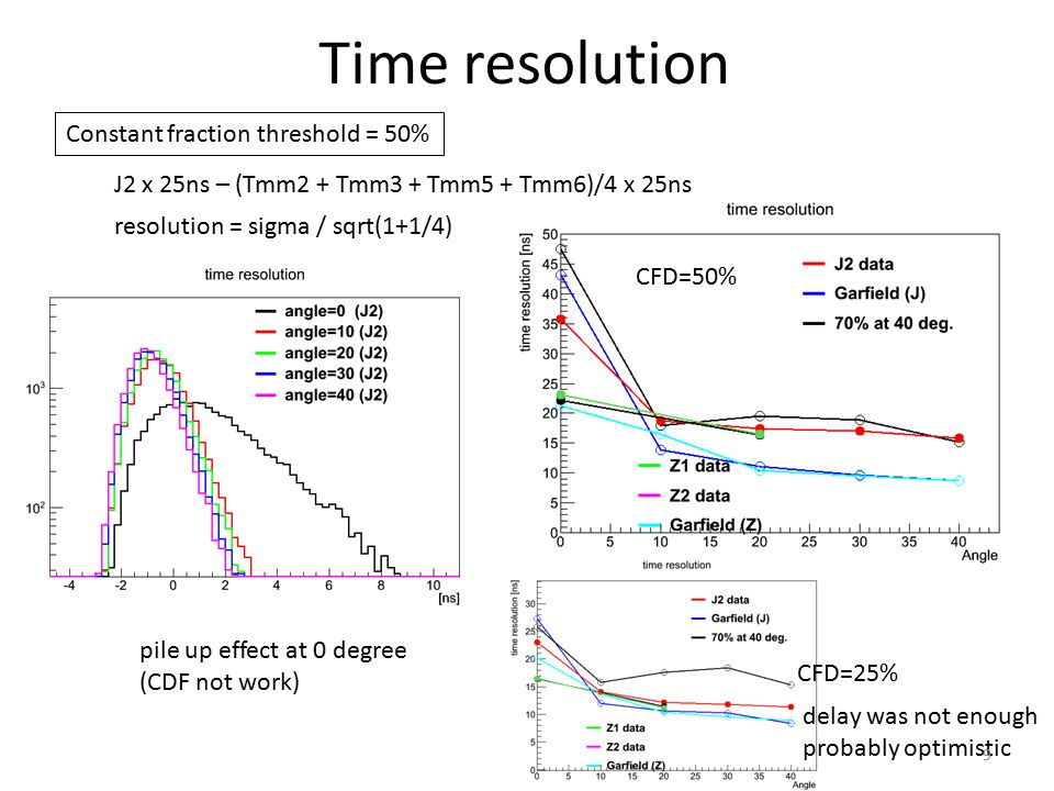 Time resolution Constant fraction threshold = 50% J2 x 25ns – (Tmm2 + Tmm3 + Tmm5 + Tmm6)/4 x 25ns resolution = sigma / sqrt(1+1/4) CFD=25% CFD=50% delay was not enough probably optimistic 9 pile up effect at 0 degree (CDF not work)