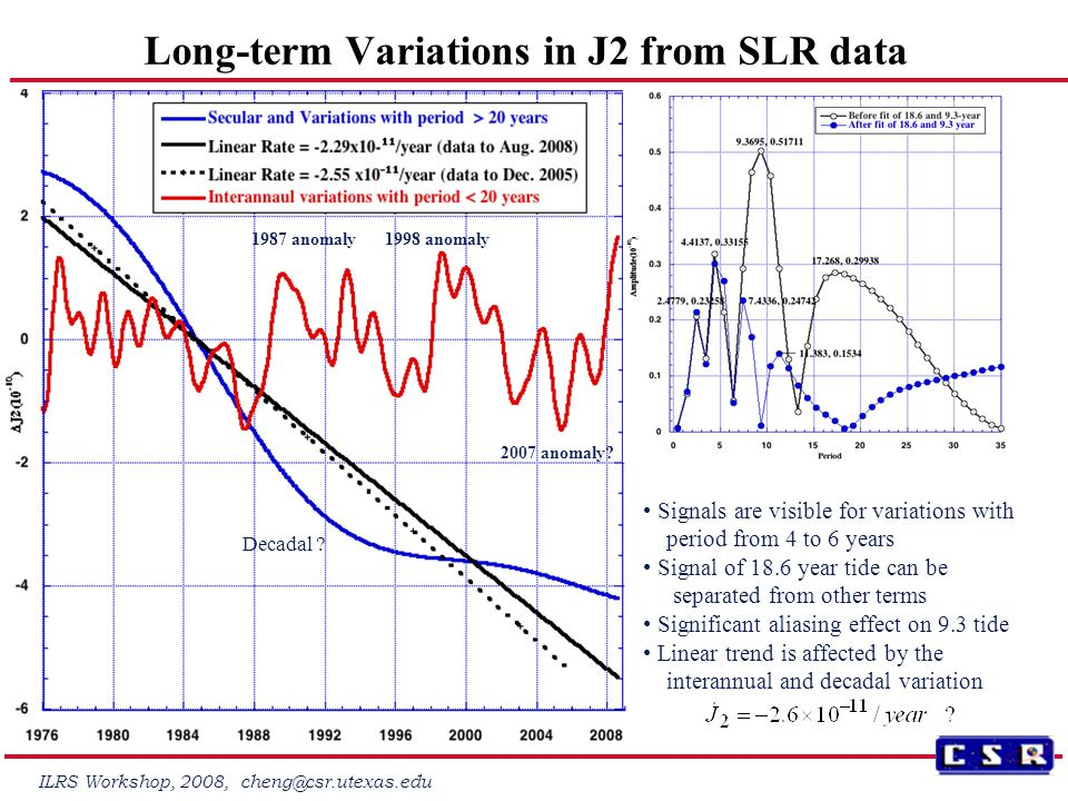 ILRS Workshop, 2008, cheng@csr.utexas.edu Long-term Variations in J2 from SLR data 1987 anomaly1998 anomaly 2007 anomaly.