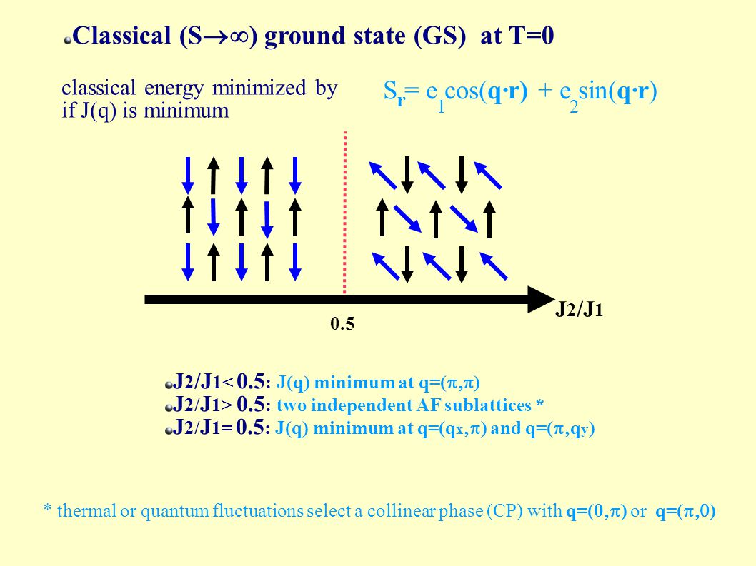 Classical (S  ) ground state (GS) at T=0 classical energy minimized by if J(q) is minimum S = e cos(q·r) + e sin(q·r) r 21 0.5 J 2 /J 1 J 2 /J 1< 0.