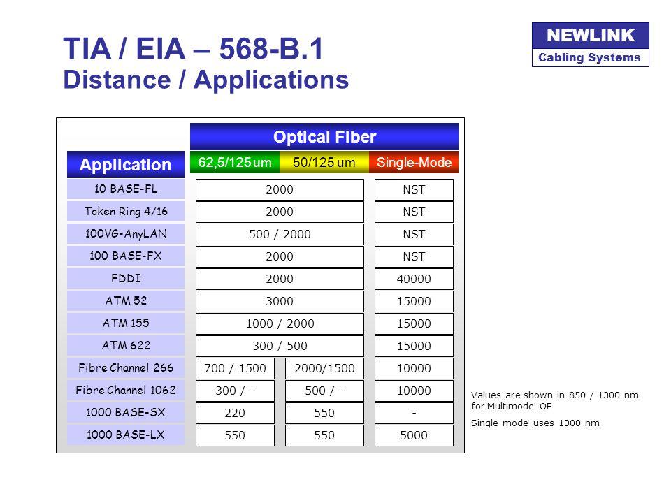 Cabling Systems NEWLINK TIA / EIA – 568-B.1 Distance / Applications Optical Fiber 62,5/125 um50/125 umSingle-Mode Application 10 BASE-FL Token Ring 4/16 100 BASE-FX 100VG-AnyLAN FDDI ATM 52 ATM 155 Fibre Channel 266 ATM 622 1000 BASE-SX 1000 BASE-LX 2000NST 2000NST 500 / 2000NST 2000NST 200040000 300015000 1000 / 200015000 300 / 50015000 700 / 15002000/150010000 220550- 5000 Fibre Channel 1062 300 / -500 / -10000 Values are shown in 850 / 1300 nm for Multimode OF Single-mode uses 1300 nm