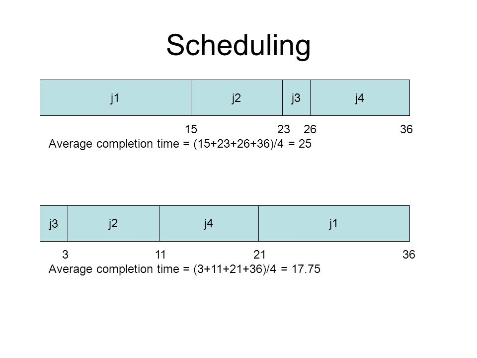 Scheduling j1j2j3j4 15 23 26 36 Average completion time = (15+23+26+36)/4 = 25 j1j2 j3 j4 3 11 21 36 Average completion time = (3+11+21+36)/4 = 17.75