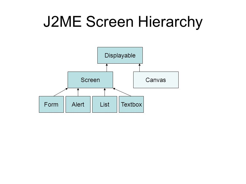 J2ME Screen Hierarchy Displayable ScreenCanvas FormAlertListTextbox