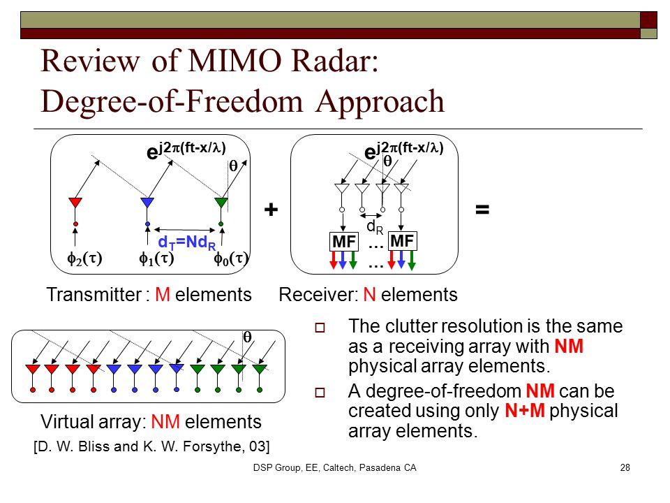 DSP Group, EE, Caltech, Pasadena CA28 Review of MIMO Radar: Degree-of-Freedom Approach  The clutter resolution is the same as a receiving array with