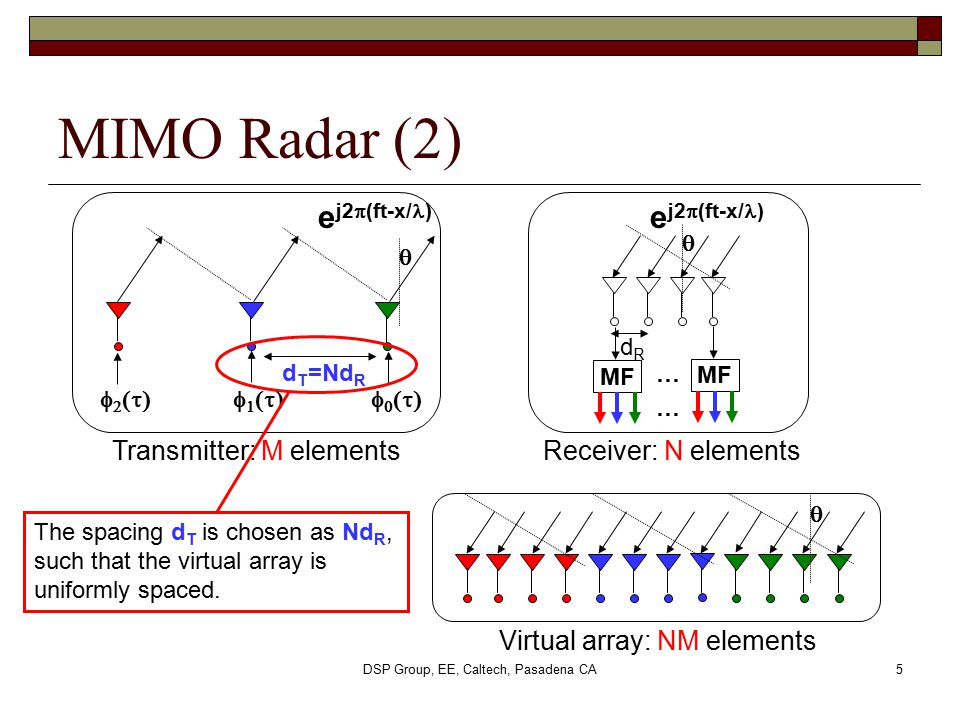 DSP Group, EE, Caltech, Pasadena CA5 Transmitter: M elementsReceiver: N elements Virtual array: NM elements d T =Nd R dRdR e j2  (ft-x/ )    