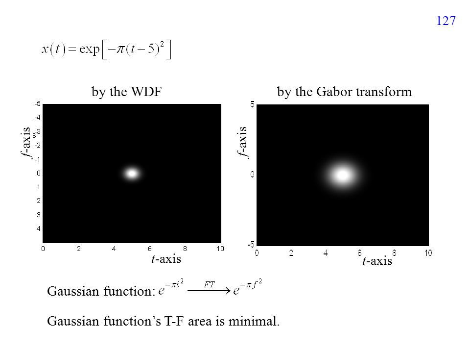 127 Gaussian function: Gaussian function's T-F area is minimal.
