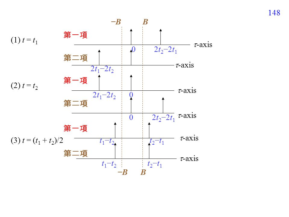 148 (3) t = (t 1 + t 2 )/2 (1) t = t 1 (2) t = t 2 第一項 第二項  -axis 2t 2 −2t 1 2t 1 −2t 2 0 0 0 2t 2 −2t 1 t2−t1t2−t1 t2−t1t2−t1 t1−t2t1−t2 t1−t2t1−t2 −B−BB B−B−B