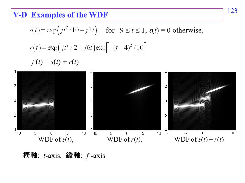 124 Simulations x(t) = cos(2  t) = 0.5[exp(j2  t) + exp(-j2  t)] by the WDF by the Gabor transform f-axis t-axis 1 1