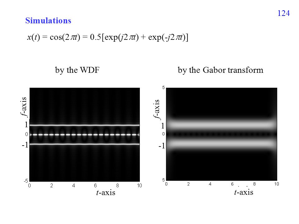 124 Simulations x(t) = cos(2  t) = 0.5[exp(j2  t) + exp(-j2  t)] by the WDF by the Gabor transform f-axis t-axis 1 1