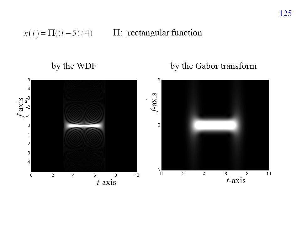 146 (3) If t = (t 1 + t 2 )/2 3 種情形 (1) If t = t 1 (2) If t = t 2 第一項 第二項  -axis 2t 2 −2t 1 2t 1 −2t 2 0 0 0 0 2t 2 −2t 1 t2−t1t2−t1 t2−t1t2−t1 t1−t2t1−t2 t1−t2t1−t2