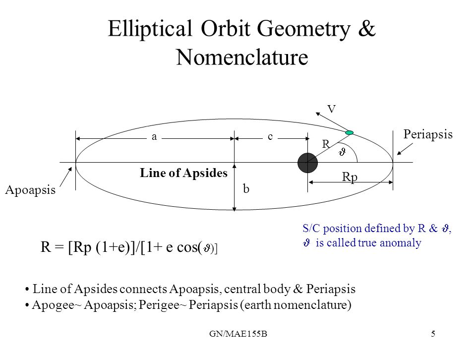GN/MAE155B5 Elliptical Orbit Geometry & Nomenclature Periapsis Apoapsis Line of Apsides R ac V Rp b Line of Apsides connects Apoapsis, central body &