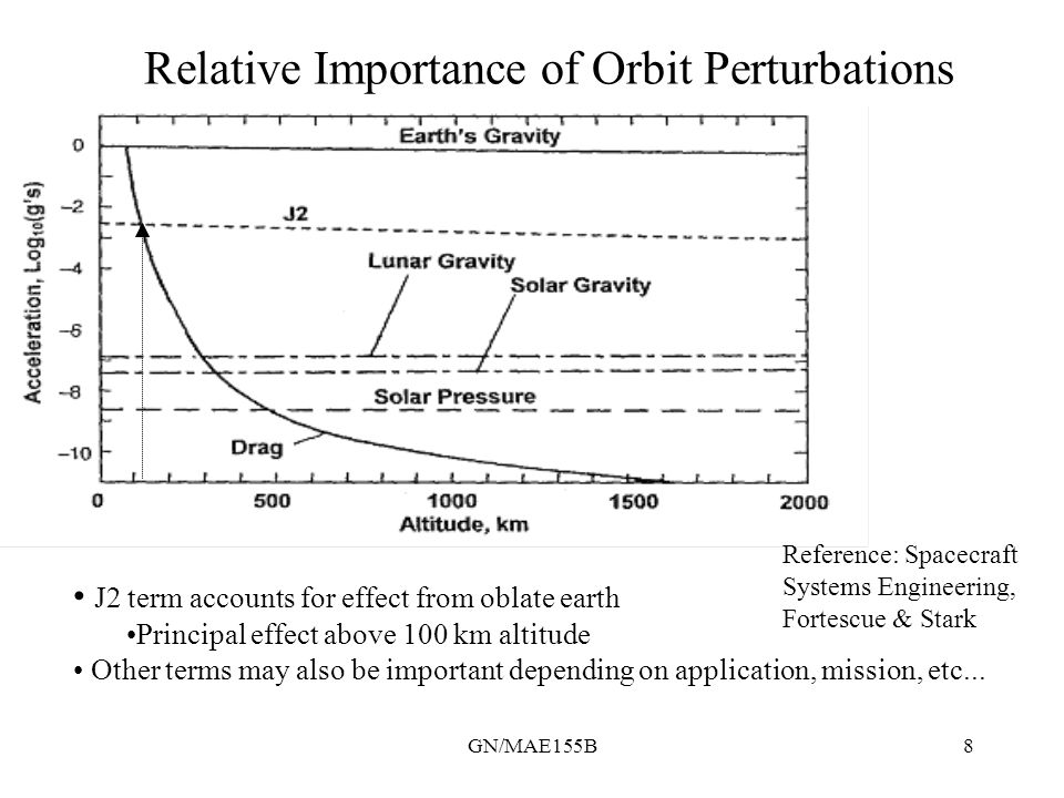 GN/MAE155B9 Principal Orbital Perturbations Earth 'oblateness' results in an unsymmetric gravity potential given by: where a e = equatorial radius, P n ~ Legendre Polynomial J n ~ zonal harmonics, w ~ sin (SC declination) J2 term causes measurable perturbation which must be accounted for.