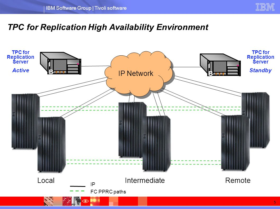 IBM Software Group | Tivoli software 5 IBM IBM IP Network IBM IBM TPC for Replication Server Active TPC for Replication Server Standby LocalRemoteIntermediate FC PPRC paths IP TPC for Replication High Availability Environment