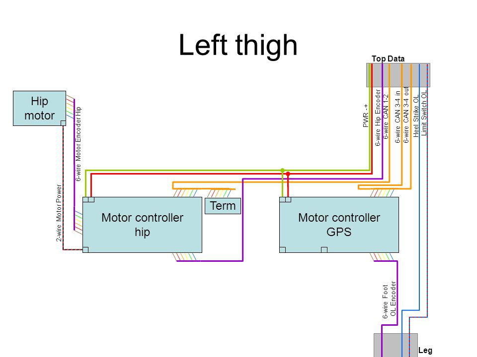 Top bar Left Thigh Center ThighRight Thigh Power switch Robot chassis ground – one connection BATT+GND SYS+ Center power Outer left limit switch Outer left heel strike 6-wire Hip Encoder 6-Wire CAN 1-2 6-Wire CAN 3-4 6-Wire CAN 1-2 6-Wire CAN 3-4 6-wire Hip Encoder Outer left heel strike Outer left limit switch