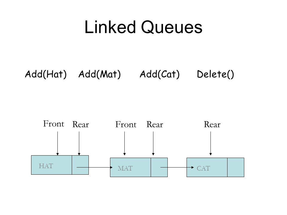Linked Queues CAT Front Rear MATHAT FrontRear Add(Hat) Add(Mat) Add(Cat)Delete()