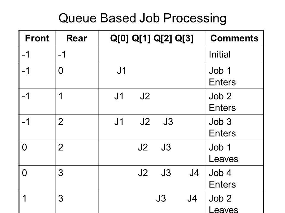 Queue Based Job Processing FrontRearQ[0] Q[1] Q[2] Q[3]Comments Initial 0 J1Job 1 Enters 1 J1 J2Job 2 Enters 2 J1 J2 J3Job 3 Enters 02 J2 J3Job 1 Leaves 03 J2 J3 J4Job 4 Enters 13 J3 J4Job 2 Leaves