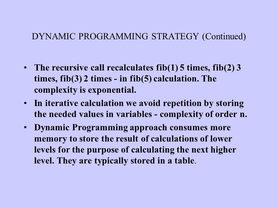 The recursive call recalculates fib(1) 5 times, fib(2) 3 times, fib(3) 2 times - in fib(5) calculation. The complexity is exponential. In iterative ca
