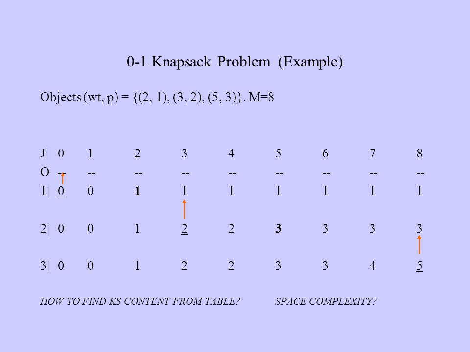 0-1 Knapsack Problem (Example) Objects (wt, p) = {(2, 1), (3, 2), (5, 3)}. M=8 J|012345678 O------------------ 1|001111111 2|001223333 3|001223345 HOW