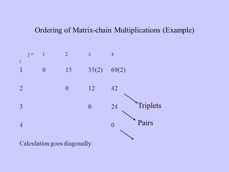 j = 1 2 3 4 i 101535(2)69(2) 201242 3024 40 Calculation goes diagonally. Ordering of Matrix-chain Multiplications (Example) Pairs Triplets