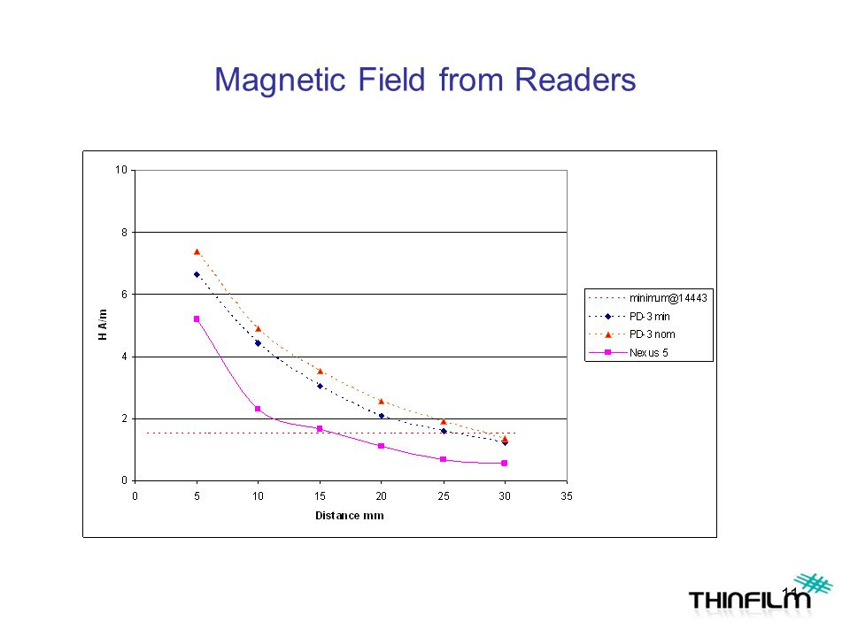Setting up Specified Magnetic Field Example – Setting PD-3 up for specified magnetic field LD-1 is placed at 5mm from PD-3 RF excitation is adjusted t