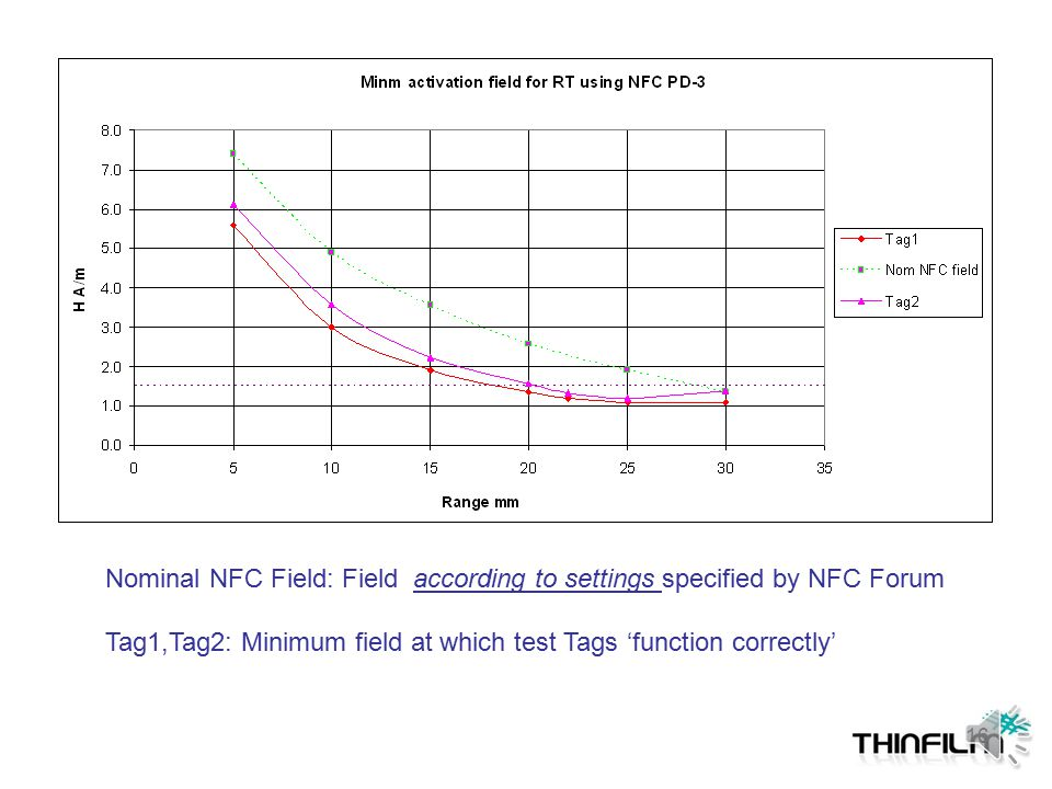 Tag 'Functioning Properly' Objective: How the Tag functions in a specified field generated by a given Polling Device? Pass criterion: Return serial ID