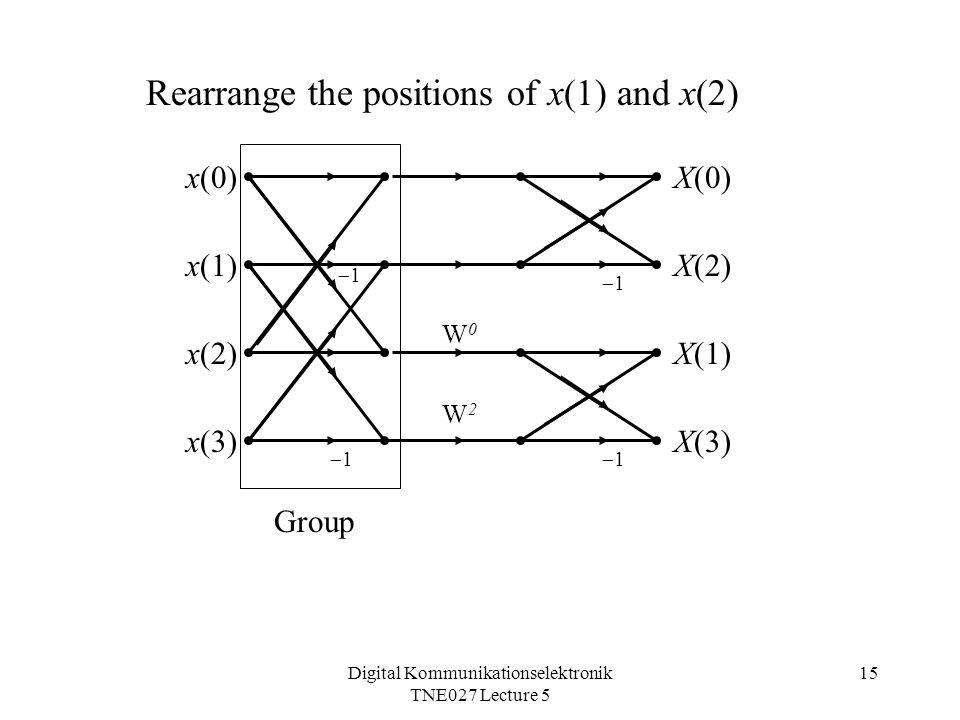 Digital Kommunikationselektronik TNE027 Lecture 5 15 11 11 11 11 W0W0 W2W2 x(0) x(1) x(2) x(3) X(0) X(2) X(1) X(3) Group Rearrange the positions of x(1) and x(2)