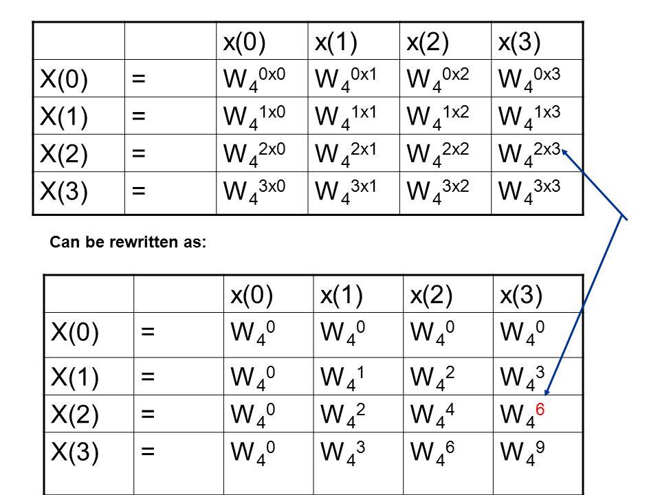x(0)x(1)x(2)x(3) X(0)=W 4 0x0 W 4 0x1 W 4 0x2 W 4 0x3 X(1)=W 4 1x0 W 4 1x1 W 4 1x2 W 4 1x3 X(2)=W 4 2x0 W 4 2x1 W 4 2x2 W 4 2x3 X(3)=W 4 3x0 W 4 3x1 W 4 3x2 W 4 3x3 x(0)x(1)x(2)x(3) X(0)=W40W40 W40W40 W40W40 W40W40 X(1)=W40W40 W41W41 W42W42 W43W43 X(2)=W40W40 W42W42 W44W44 W46W46 X(3)=W40W40 W43W43 W46W46 W49W49 Can be rewritten as: