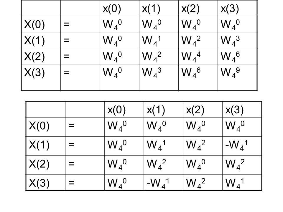 x(0)x(1)x(2)x(3) X(0)=W40W40 W40W40 W40W40 W40W40 X(1)=W40W40 W41W41 W42W42 W43W43 X(2)=W40W40 W42W42 W44W44 W46W46 X(3)=W40W40 W43W43 W46W46 W49W49 x(0)x(1)x(2)x(3) X(0)=W40W40 W40W40 W40W40 W40W40 X(1)=W40W40 W41W41 W42W42 -W 4 1 X(2)=W40W40 W42W42 W40W40 W42W42 X(3)=W40W40 -W 4 1 W42W42 W41W41