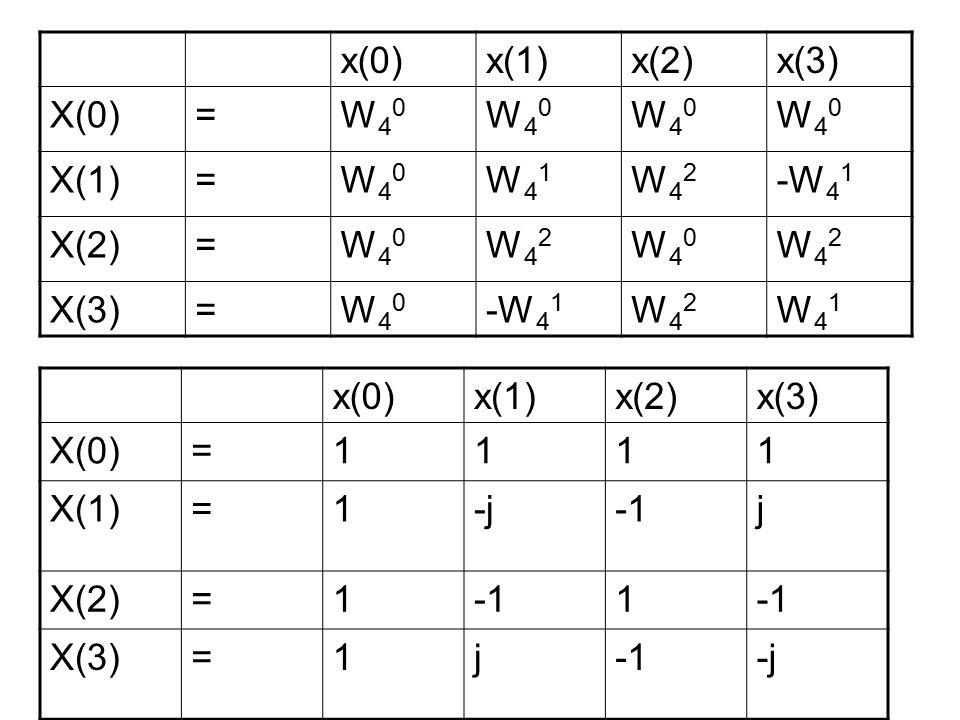x(0)x(1)x(2)x(3) X(0)=W40W40 W40W40 W40W40 W40W40 X(1)=W40W40 W41W41 W42W42 -W 4 1 X(2)=W40W40 W42W42 W40W40 W42W42 X(3)=W40W40 -W 4 1 W42W42 W41W41 x(0)x(1)x(2)x(3) X(0)=1111 X(1)=1-jj X(2)=11 X(3)=1j-j