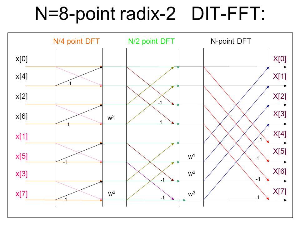 N=8-point radix-2 DIT-FFT: N-point DFTN/2 point DFTN/4 point DFT X[0] X[1] X[2] X[3] X[4] X[5] X[6] X[7] x[0] x[4] x[2] x[6] x[1] x[5] x[3] x[7] w2w2 w2w2 w2w2 w1w1 w3w3