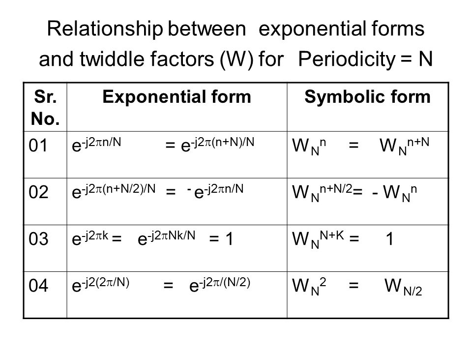 Relationship between exponential forms and twiddle factors (W) for Periodicity = N Sr.