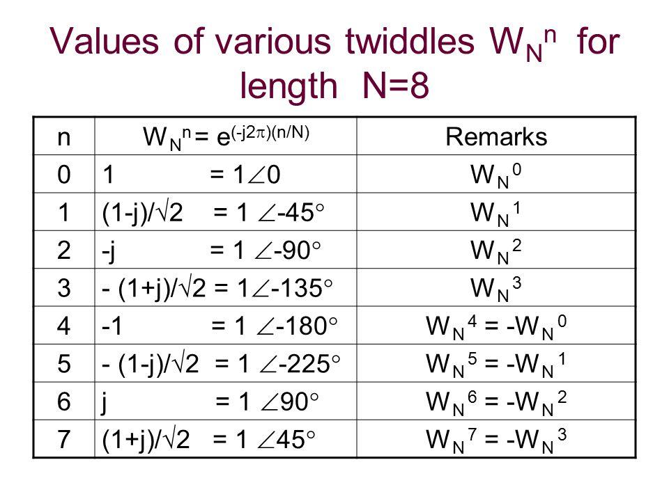 Values of various twiddles W N n for length N=8 nW N n = e (-j2  )(n/N) Remarks 0 1 = 1  0 W N 0 1 (1-j)/√2 = 1  -45  W N 1 2 -j = 1  -90  W N 2 3 - (1+j)/√2 = 1  -135  W N 3 4 -1 = 1  -180  W N 4 = -W N 0 5 - (1-j)/√2 = 1  -225  W N 5 = -W N 1 6 j = 1  90  W N 6 = -W N 2 7 (1+j)/√2 = 1  45  W N 7 = -W N 3
