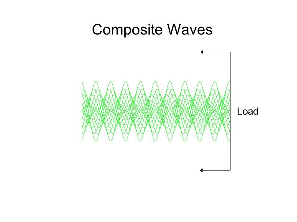 Composite Waves Load