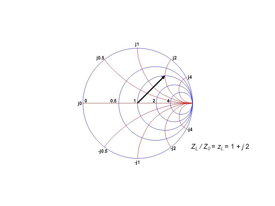 -j2 -j4 -j1 -j0.5 j0.5 j1 j4 j2 j0 0 0.5 1 2 4 Z L / Z 0 = z L = 1 + j 2
