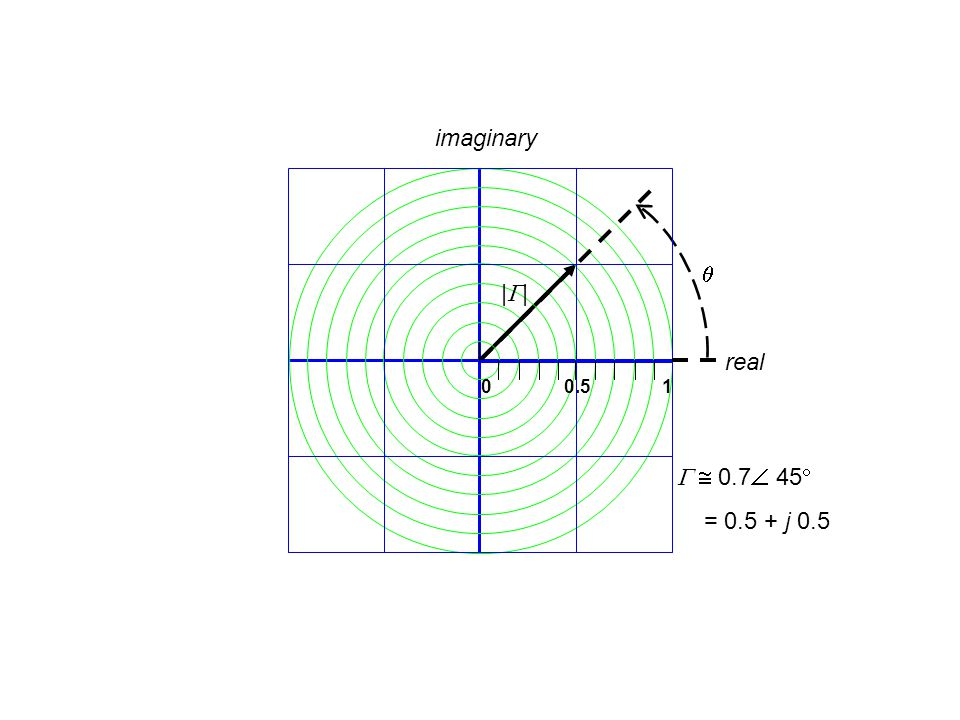 0 0.5 1   0.7  45  = 0.5 + j 0.5 real imaginary |||| 