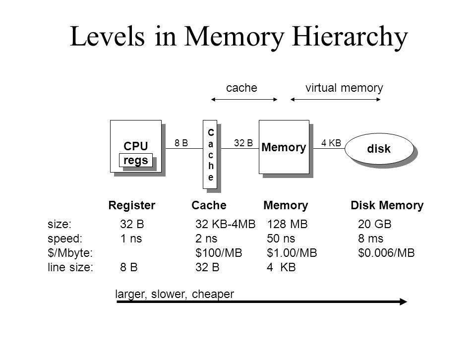 Levels in Memory Hierarchy CPU regs CacheCache Memory disk size: speed: $/Mbyte: line size: 32 B 1 ns 8 B RegisterCacheMemoryDisk Memory 32 KB-4MB 2 n