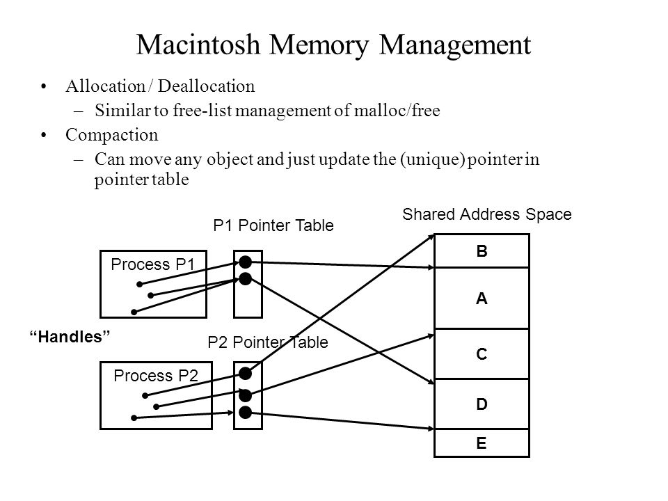 Macintosh Memory Management Allocation / Deallocation –Similar to free-list management of malloc/free Compaction –Can move any object and just update