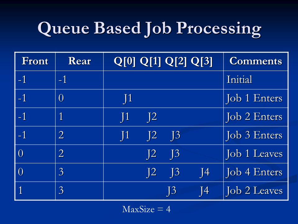 Queue Based Job Processing FrontRear Q[0] Q[1] Q[2] Q[3] CommentsInitial0 J1 J1 Job 1 Enters 1 J1 J2 J1 J2 Job 2 Enters 2 J1 J2 J3 J1 J2 J3 Job 3 Enters 02 J2 J3 J2 J3 Job 1 Leaves 03 J2 J3 J4 J2 J3 J4 Job 4 Enters 13 J3 J4 J3 J4 Job 2 Leaves MaxSize = 4