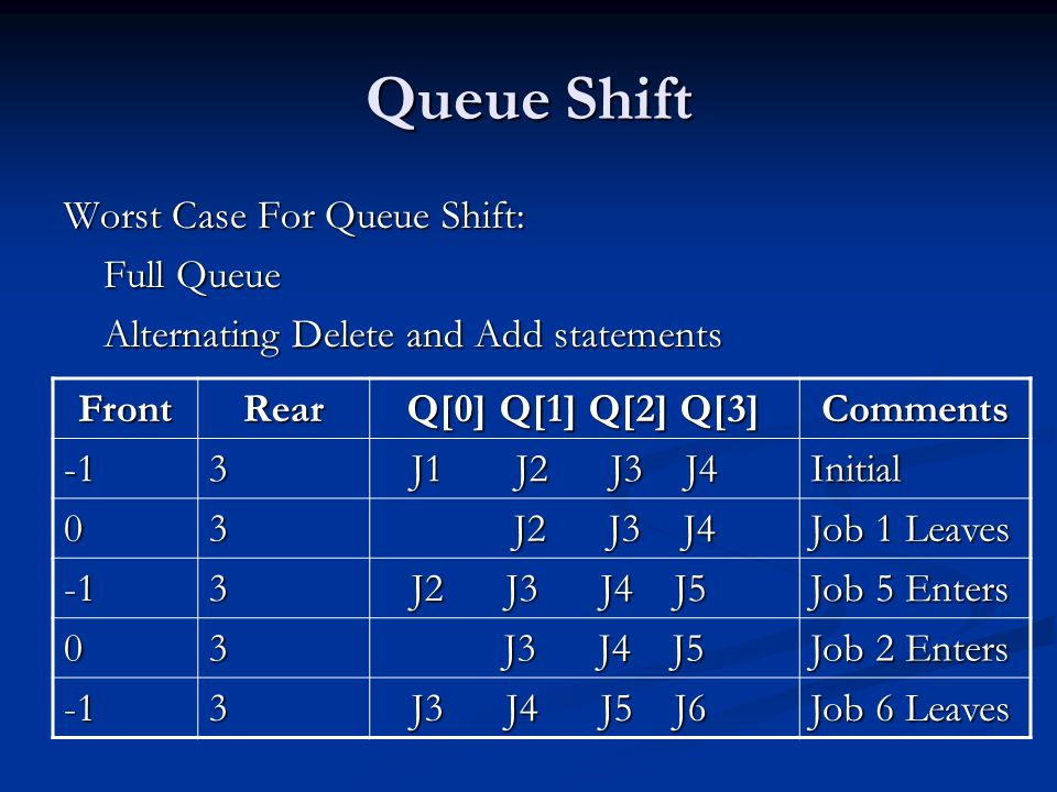 Queue Shift Worst Case For Queue Shift: Full Queue Alternating Delete and Add statements FrontRear Q[0] Q[1] Q[2] Q[3] Comments3 J1 J2 J3 J4 J1 J2 J3 J4Initial 03 J2 J3 J4 J2 J3 J4 Job 1 Leaves 3 J2 J3 J4 J5 J2 J3 J4 J5 Job 5 Enters 03 J3 J4 J5 J3 J4 J5 Job 2 Enters 3 J3 J4 J5 J6 J3 J4 J5 J6 Job 6 Leaves
