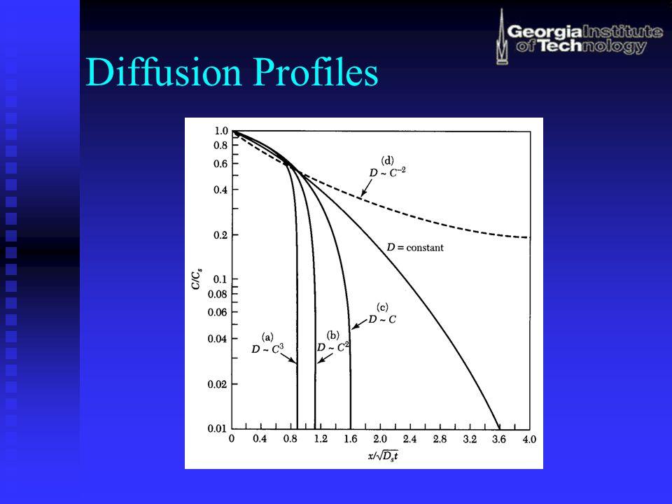 Diffusion Profiles