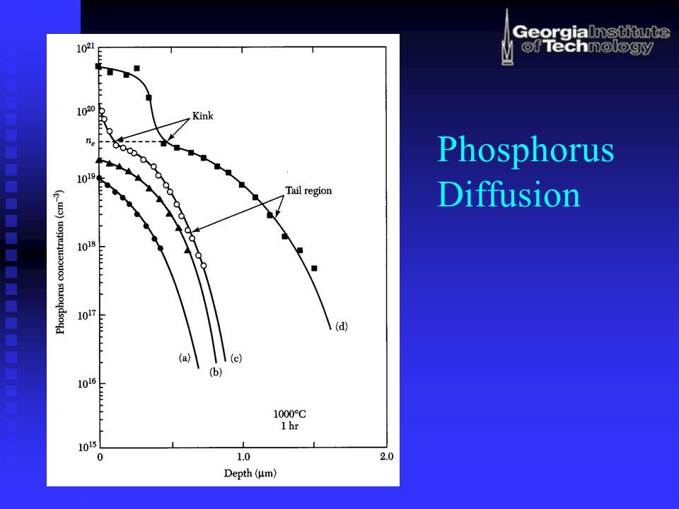 Phosphorus Diffusion