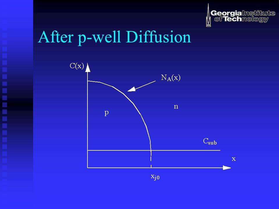 After NMOS Source/Drain n+ Diffusion