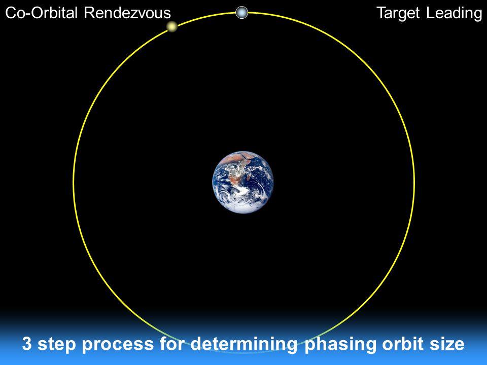 Co-Orbital RendezvousTarget Leading 3 step process for determining phasing orbit size
