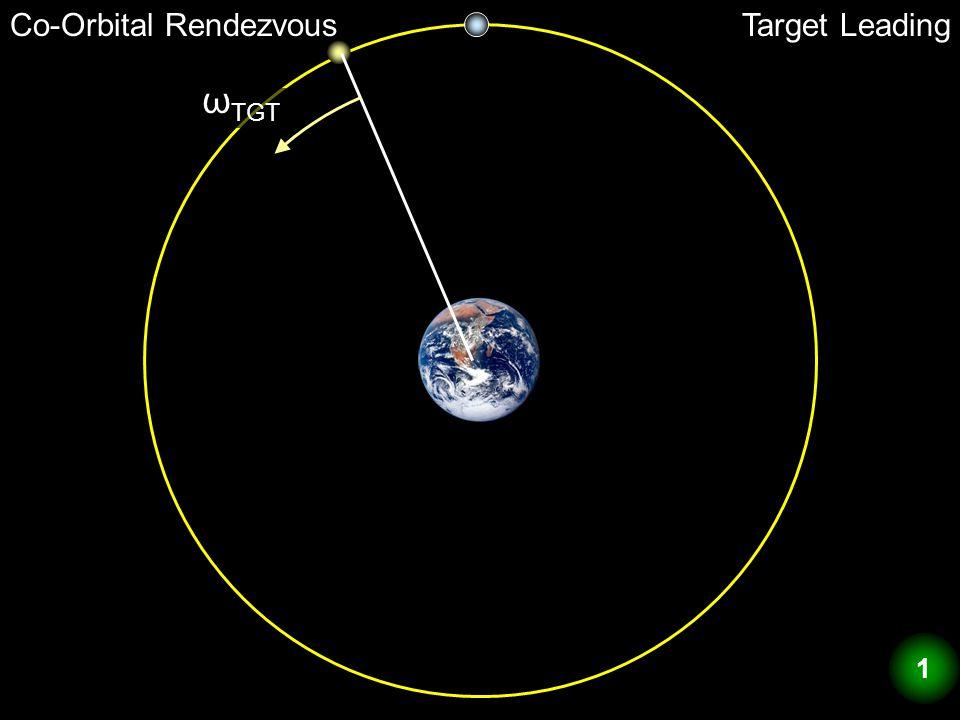 Co-Orbital RendezvousTarget Leading ω TGT 1
