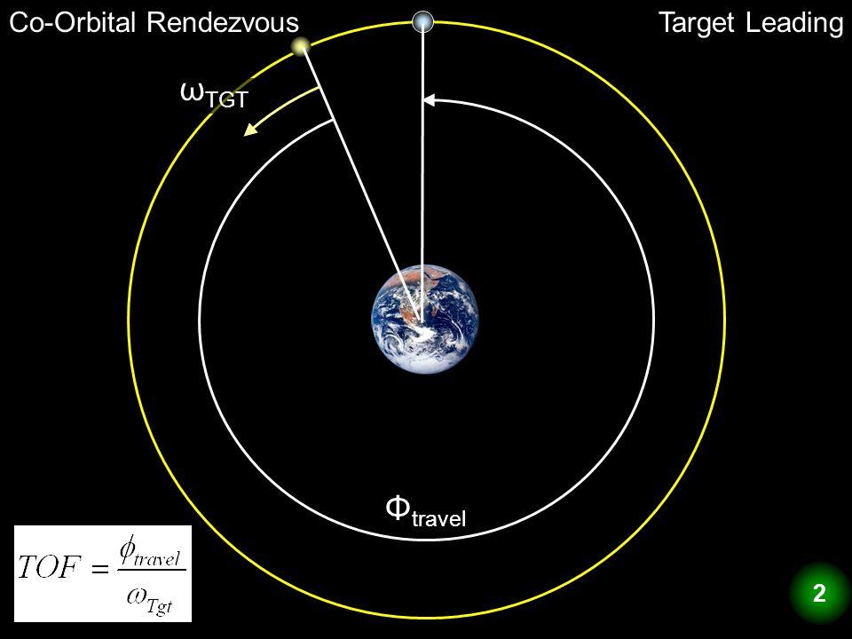 Co-Orbital RendezvousTarget Leading Φ travel ω TGT 2