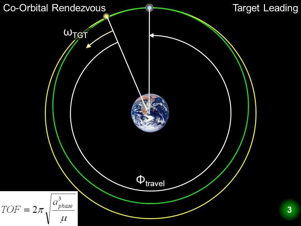 Co-Orbital RendezvousTarget Leading Φ travel ω TGT 3