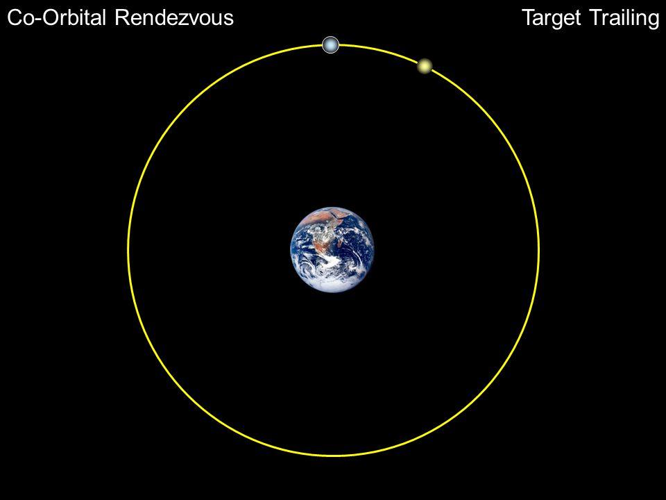 Co-Orbital RendezvousTarget Trailing