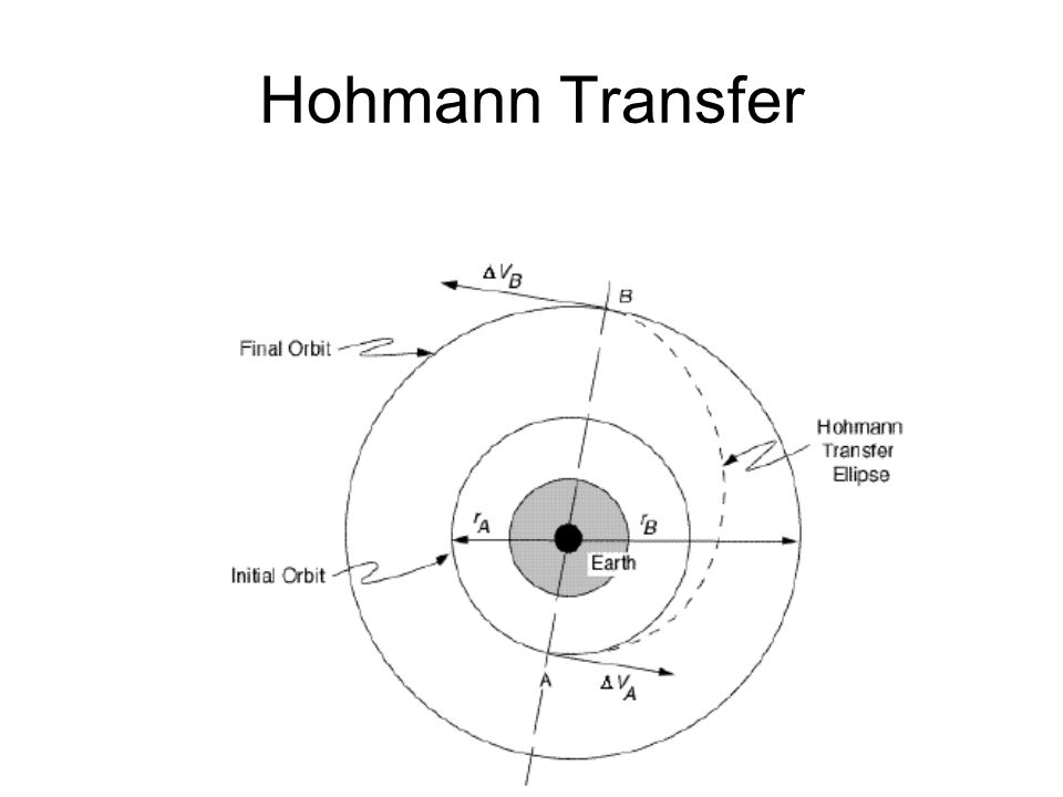 Orbital Transfer Plane Changes –Simple Only changes the inclination of the orbit, not its size –Combined Combines the ΔV maneuver of a Hohmann (tangential) transfer with the ΔV maneuver for a plane change Efficient means to change orbit size and inclination