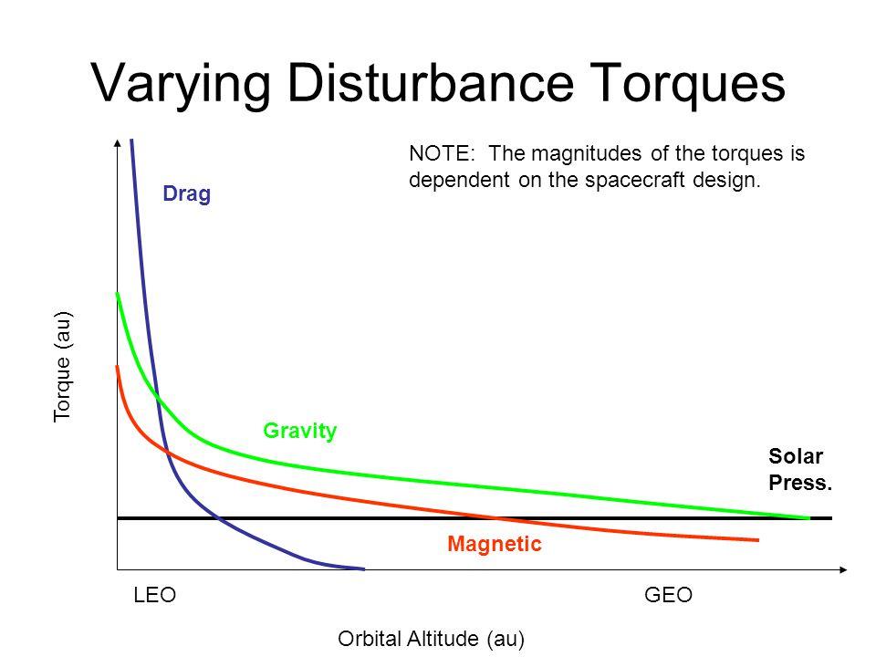 Varying Disturbance Torques Orbital Altitude (au) Torque (au) Solar Press. Drag Gravity Magnetic LEOGEO NOTE: The magnitudes of the torques is depende