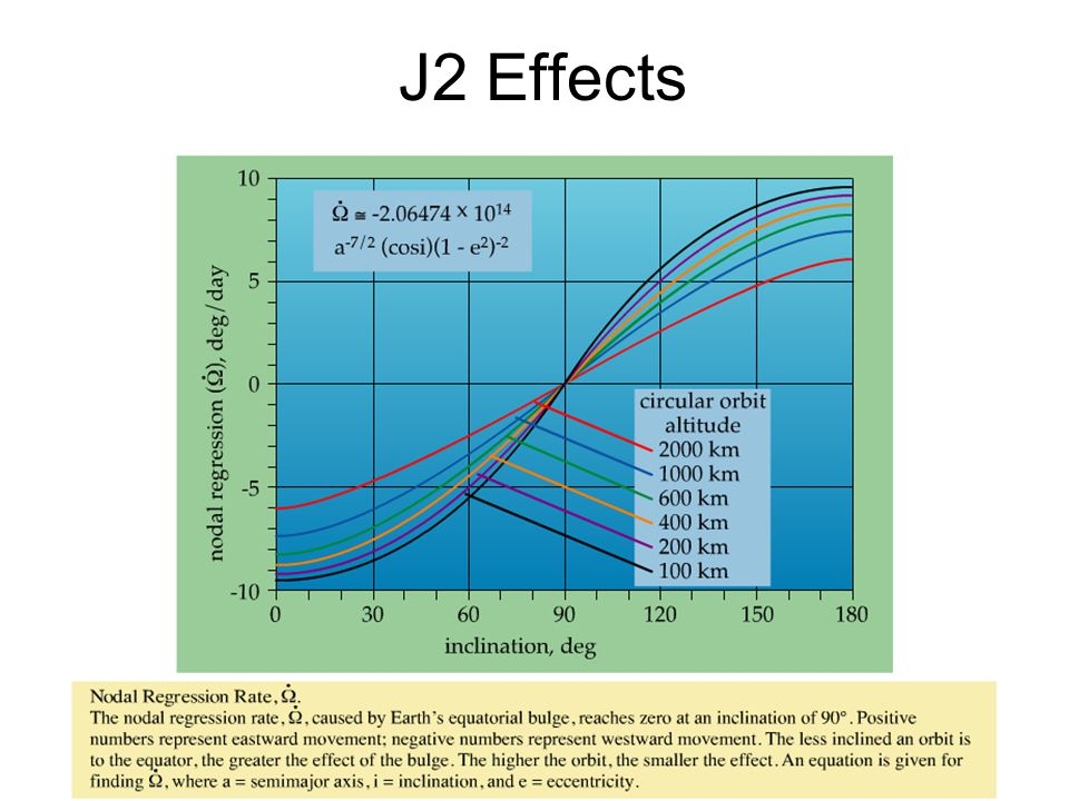 J2 Effects